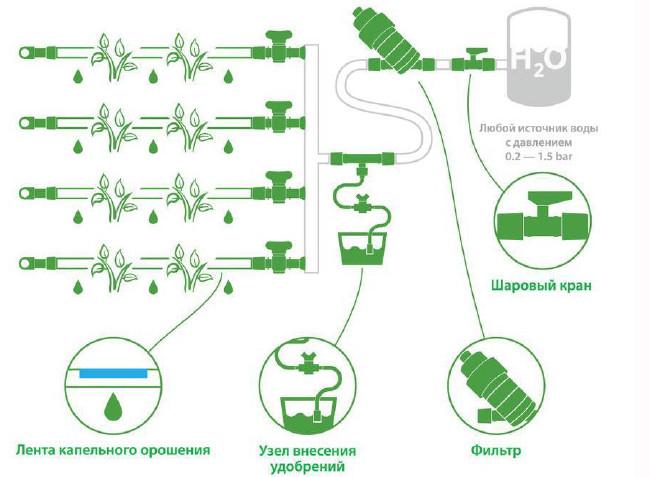 Сборка системы полива: